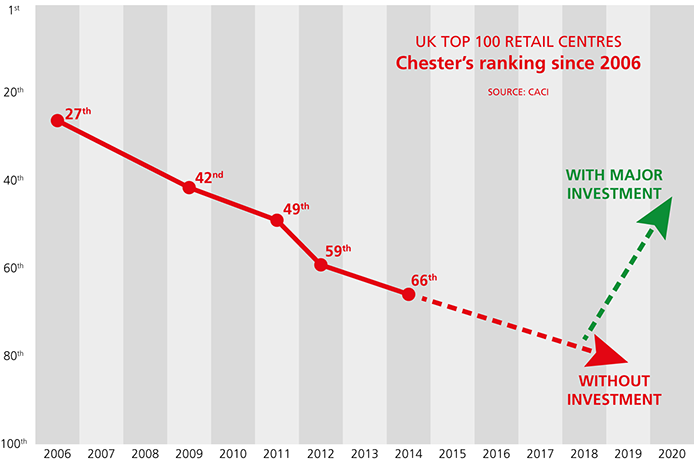 UK top 100 retail centres - Chester's ranking since 2006